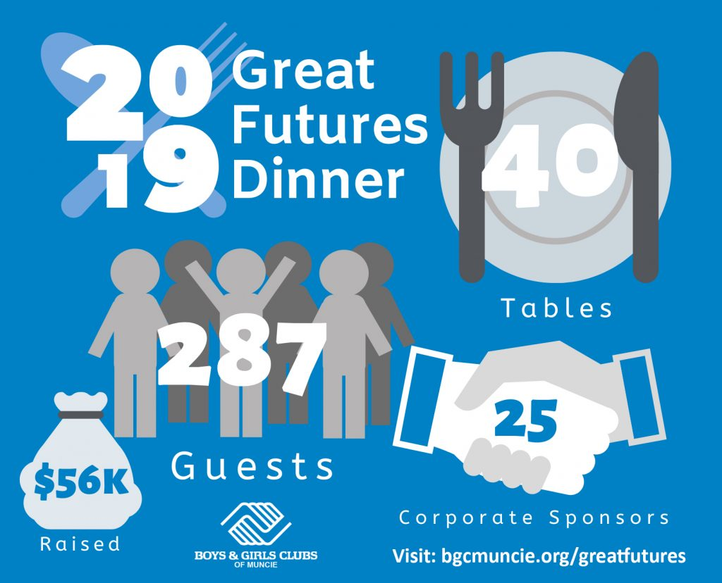 Great Futures Dinner in 2019 raised $56K thanks to 287 guests and 25 corporate sponsors